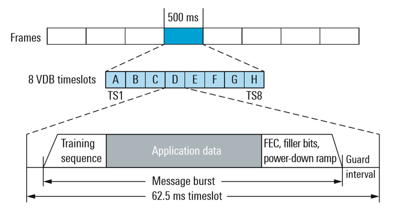 VDB data timing structure