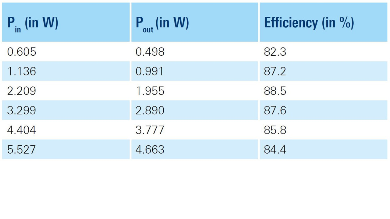 Efficiency measurement at different load settings