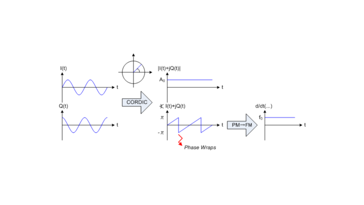 Fig. 4. AM and FM demodulation of an ideal CW source.