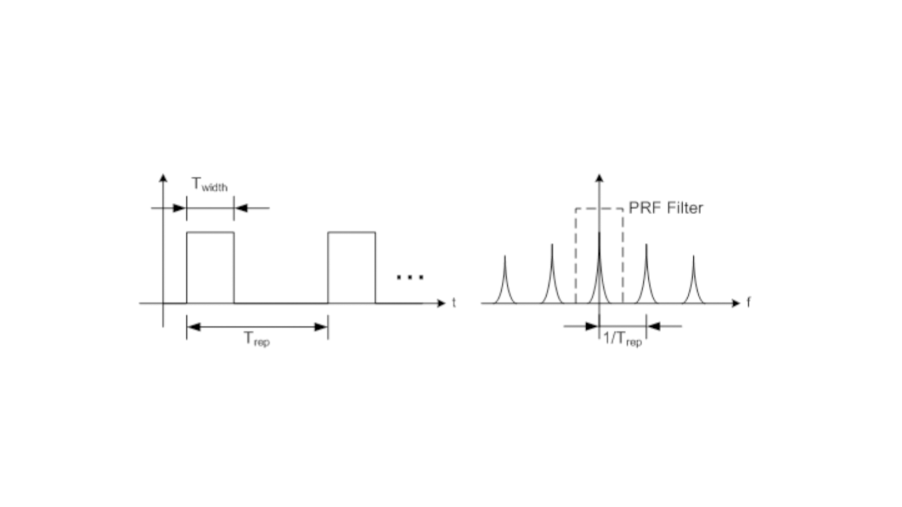 Fig. 5. Pulsed source in time and frequency domains
