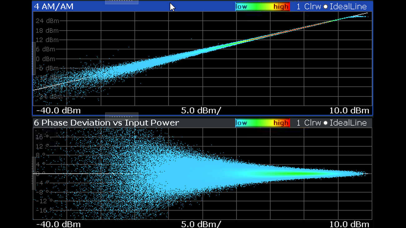 Figure 13 – AM-AM, AM-PM performance post DPD