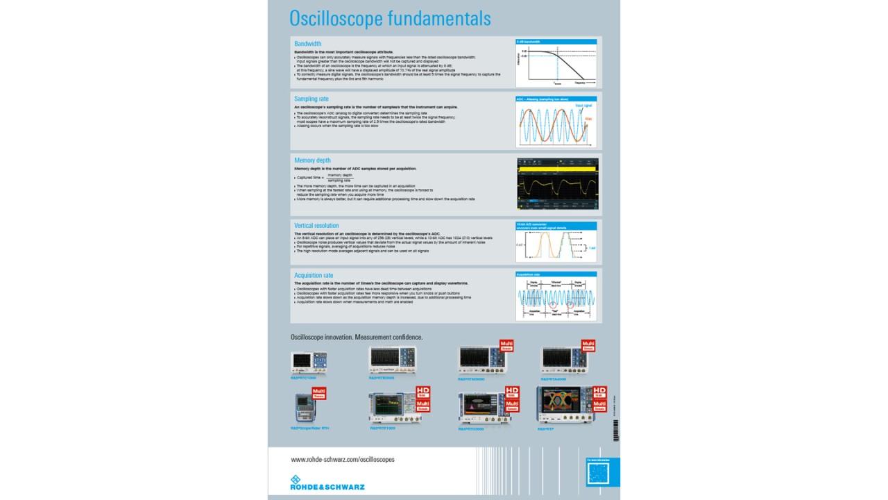 Ocilloscope fundamentals