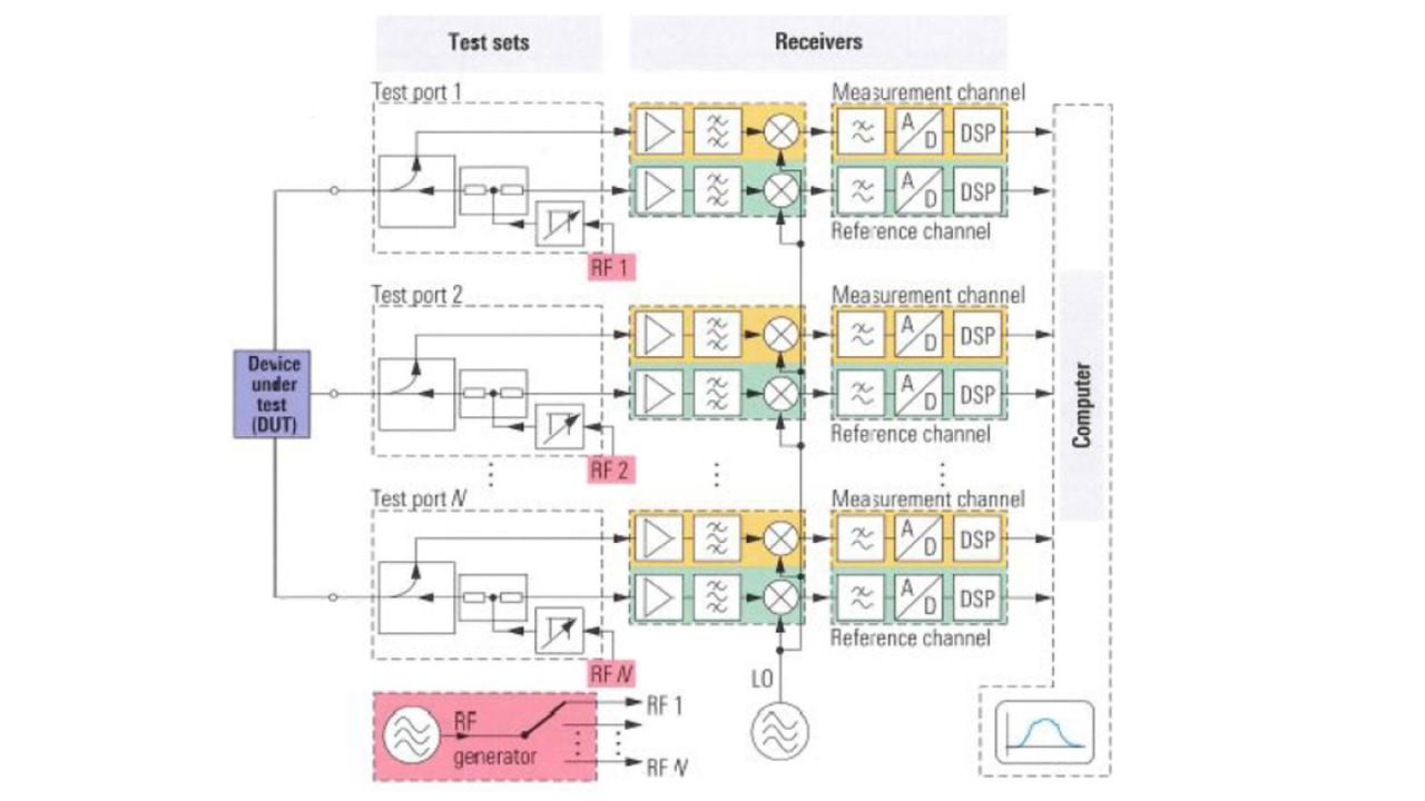 Fundamentals-VNA-Ch3-image.jpg