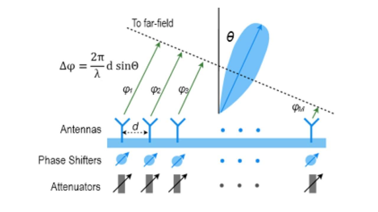 Beamforming measurements