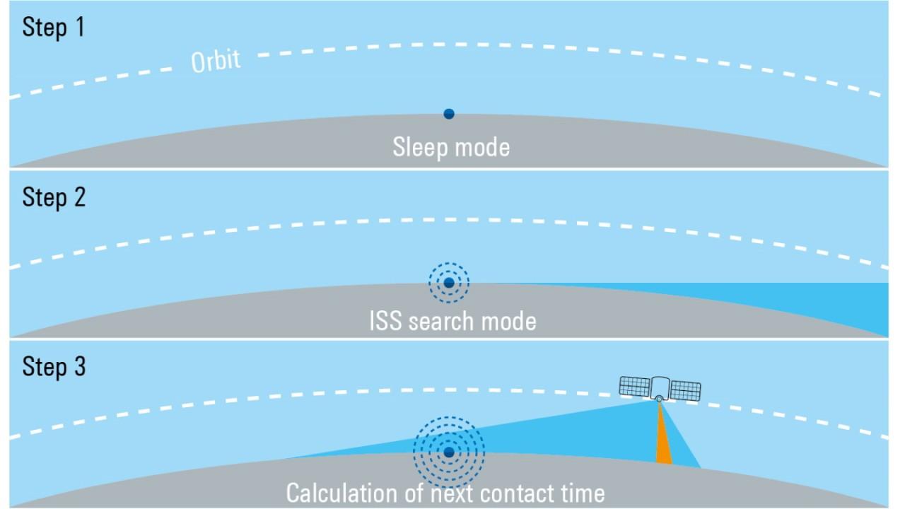 ISS orbit update