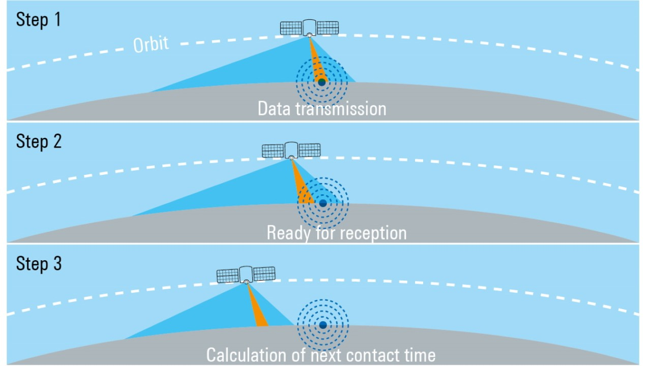 Transmission of sensor data