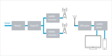 The Rohde & Schwarz FeMBMS transmission addresses broadcast applications for video and IP data in HPHT topologies.