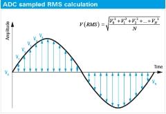 Stimulation and Analysis of Analog / Digital Signals