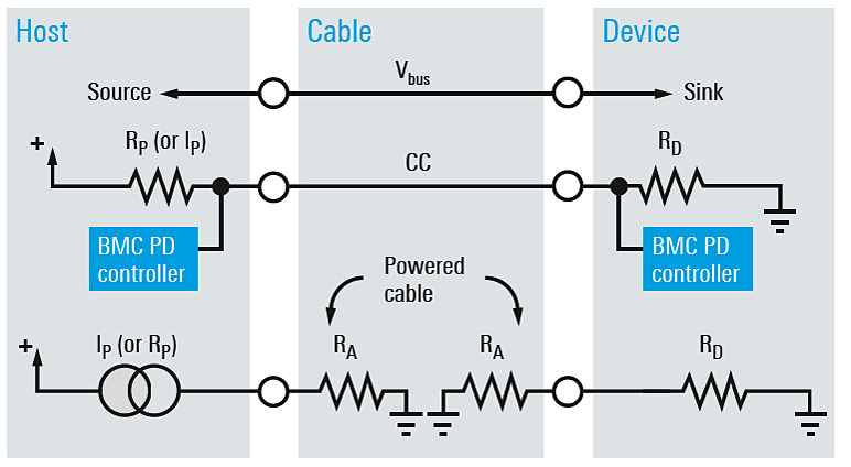 Konformitätsprüfungen von USB Power Delivery mit digitalen ...