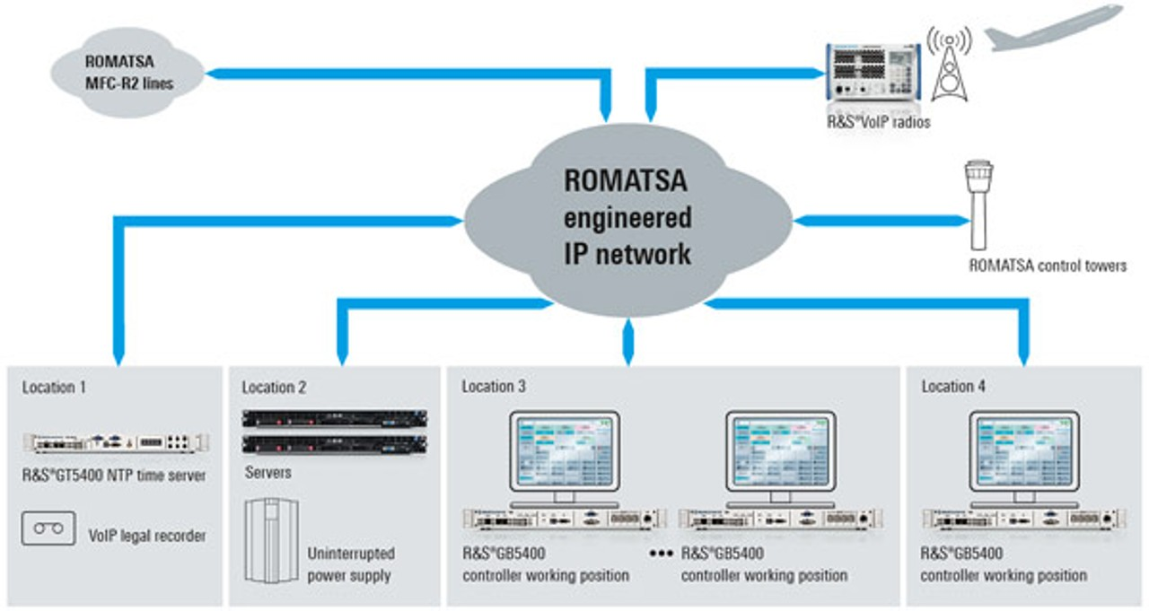 Rohde & Schwarz IP-based voice communications system at ROMATSA emergency ACC