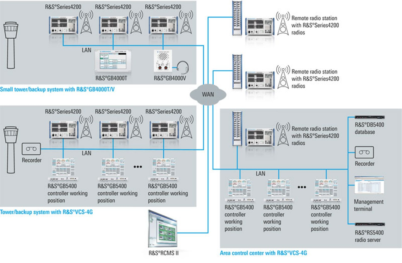 Application scenarios for Rohde & Schwarz VoIP solutions
