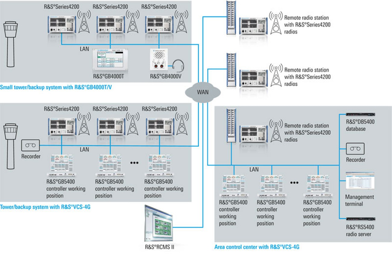 Application scenarios for Rohde & Schwarz VoIP solutions