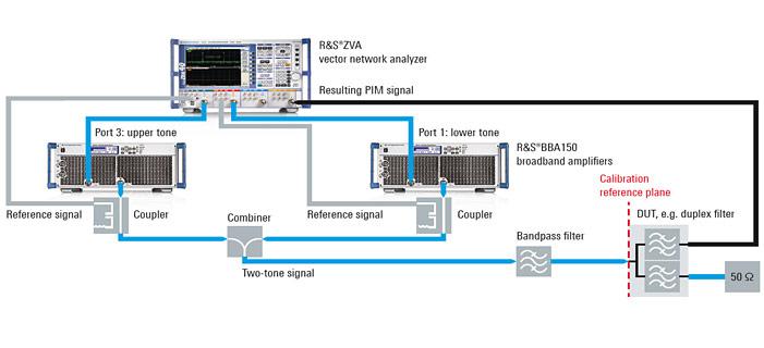 Fast and accurate passive intermodulation (PIM) measurements ...