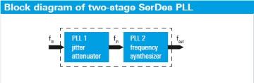 Diagramma a blocchi di PLL SerDes a due stadi