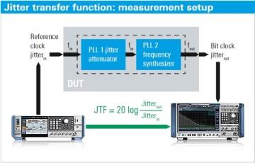 Funzione di trasferimento del jitter: impostazione della misura