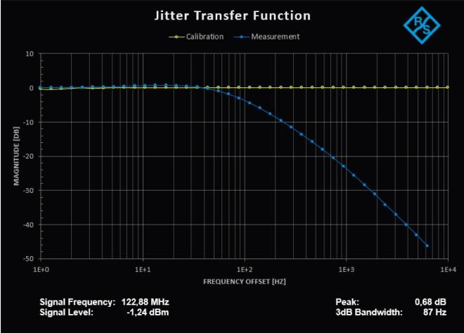Misura automatizzata della funzione di trasferimento del jitter