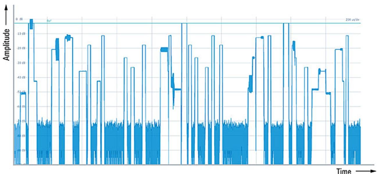 Сценарий РЛС с высокой плотностью импульсов