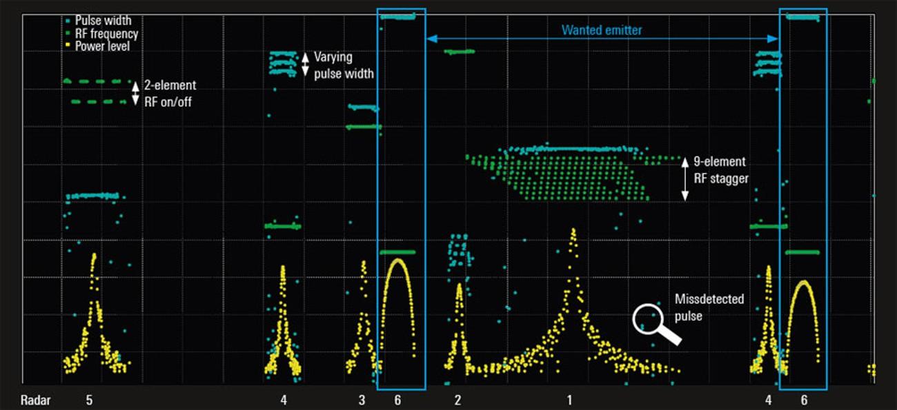 Результаты измерений в сценарии с несколькими излучателями быстро меняющихся радиолокационных сигналов