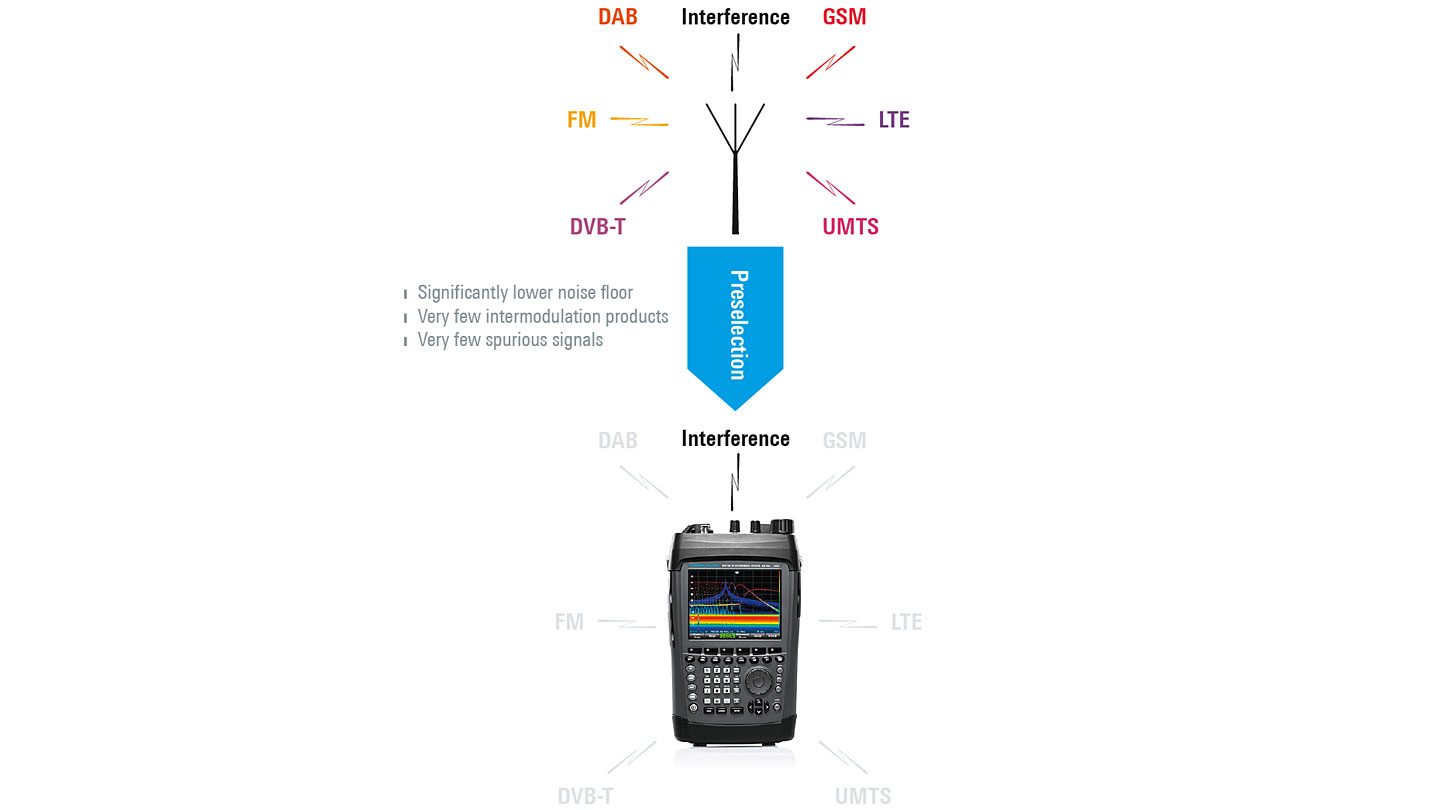 MNT100 interference locator