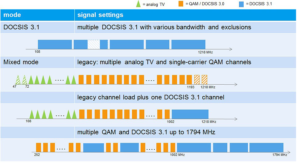 CLGD DOCSIS Cable Load Generator