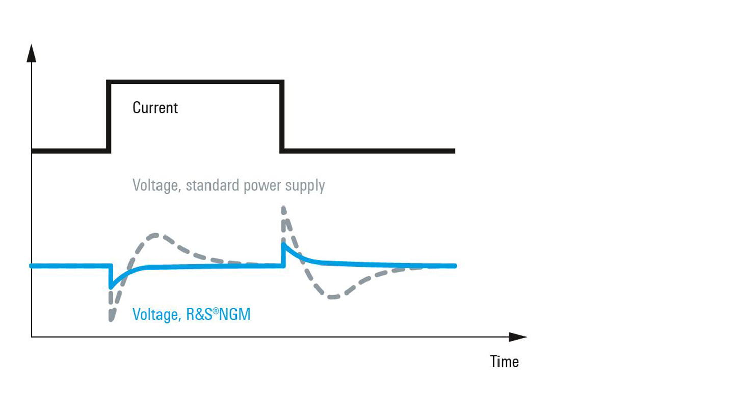 R&S®NGM200 Power supply series