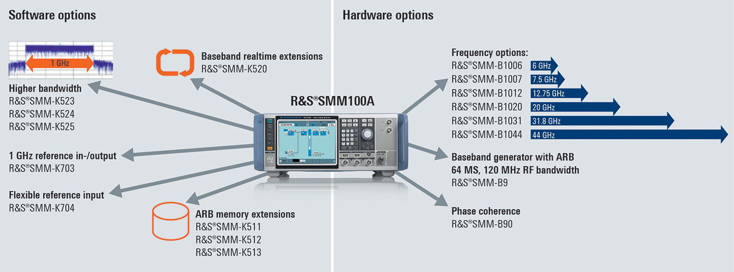 Overview of important software and hardware options