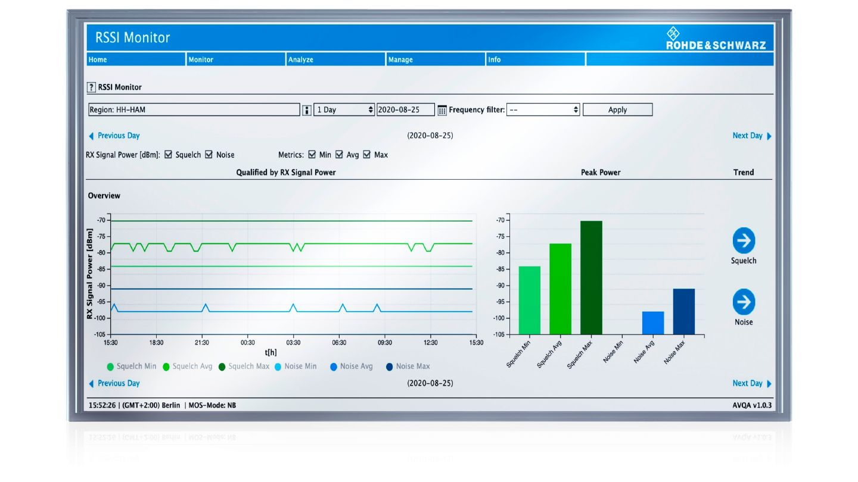 R&S®AVQA ATC voice quality assurance