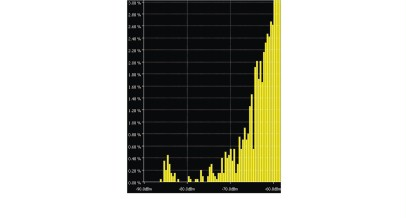 Histogram of signal power