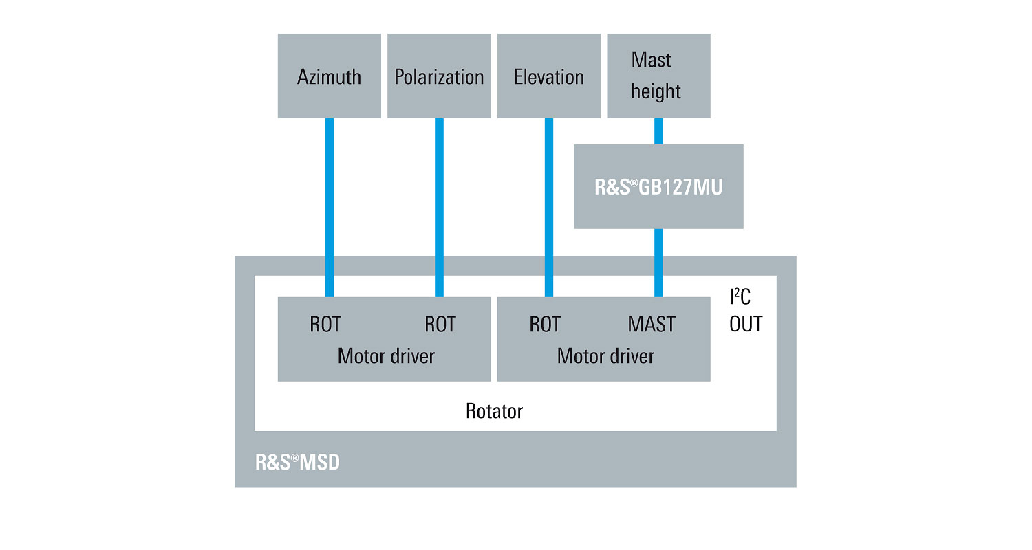 R&S®MSD Modular System Device | Overview | Rohde & Schwarz