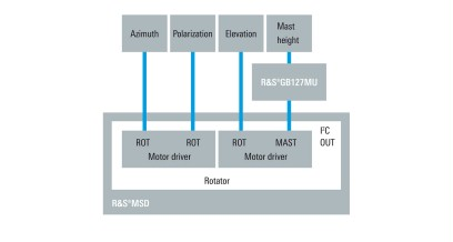 Rotator and mast control for azimuth, polarization, elevation and mast height