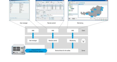 Various applications using the R&S®RCMS II architecture