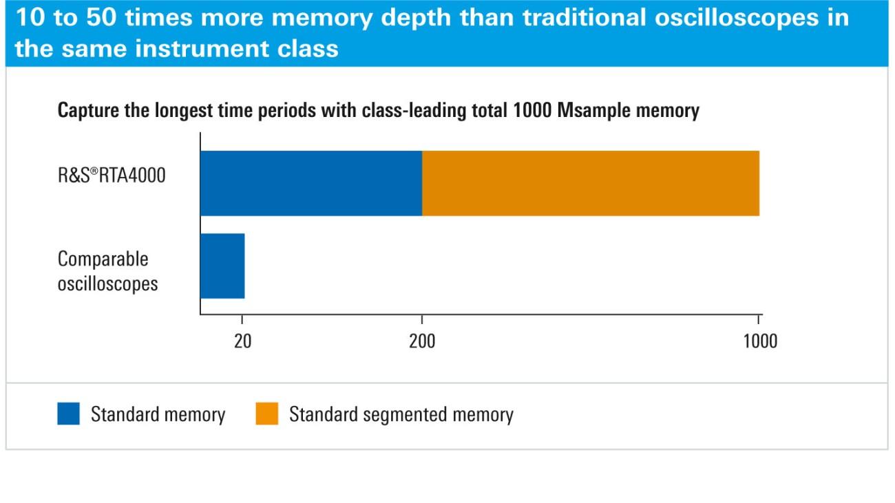R&S®RTA4000 - 100 Msample standard memory