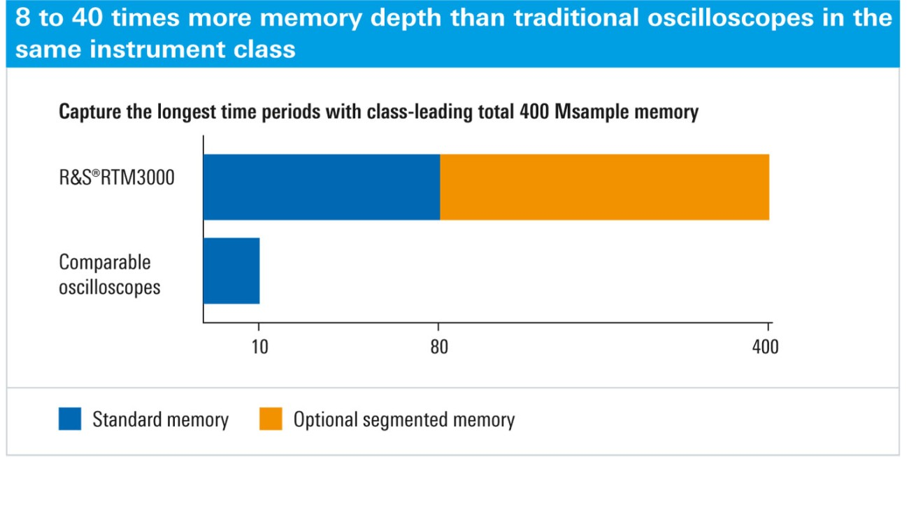 R&S®RTM3000 - 40 Msample standard memory