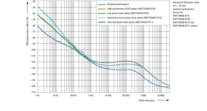 Measured SSB phase noise at f = 10 GHz, standard performance versus the R&S®SMAB-B1H, R&S®SMAB-B709, R&S®SMAB-B710 and R&S®SMAB-B711 options.