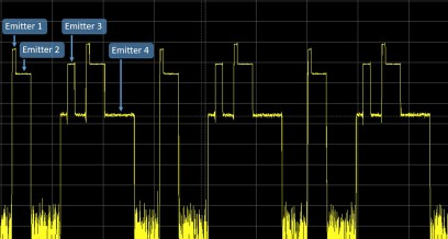 The diagram shows a power level trace over time of a pulse on pulse signal with four overlapping emitters, generated with one R&S®SMW200A.