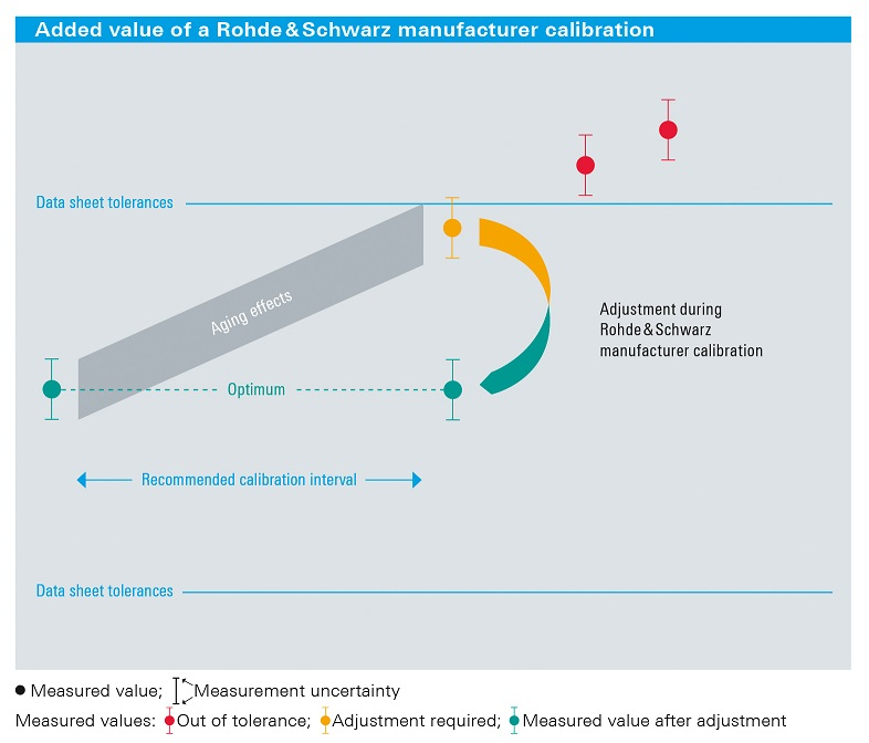 Calibration Services | Rohde & Schwarz