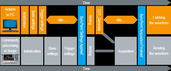 6  Measurement Synchronization | Rohde & Schwarz