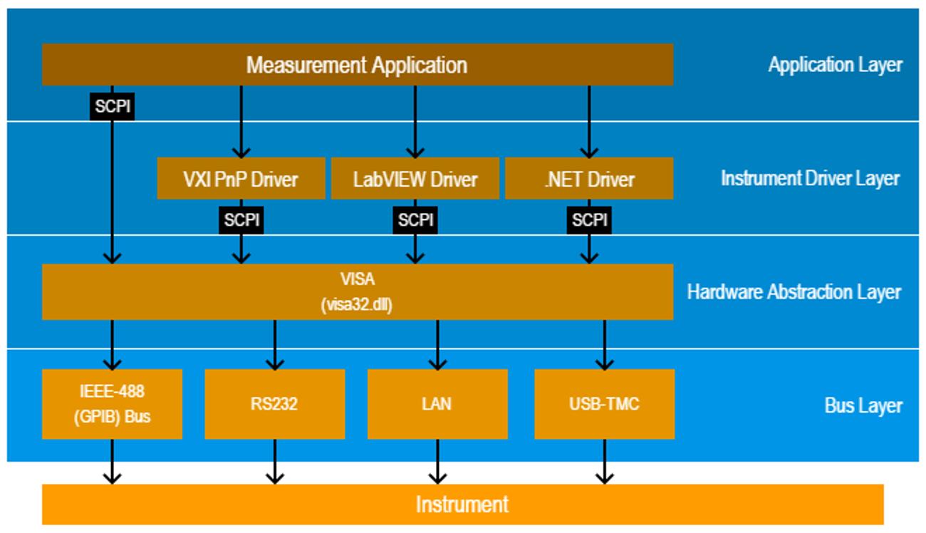 driver remote control image
