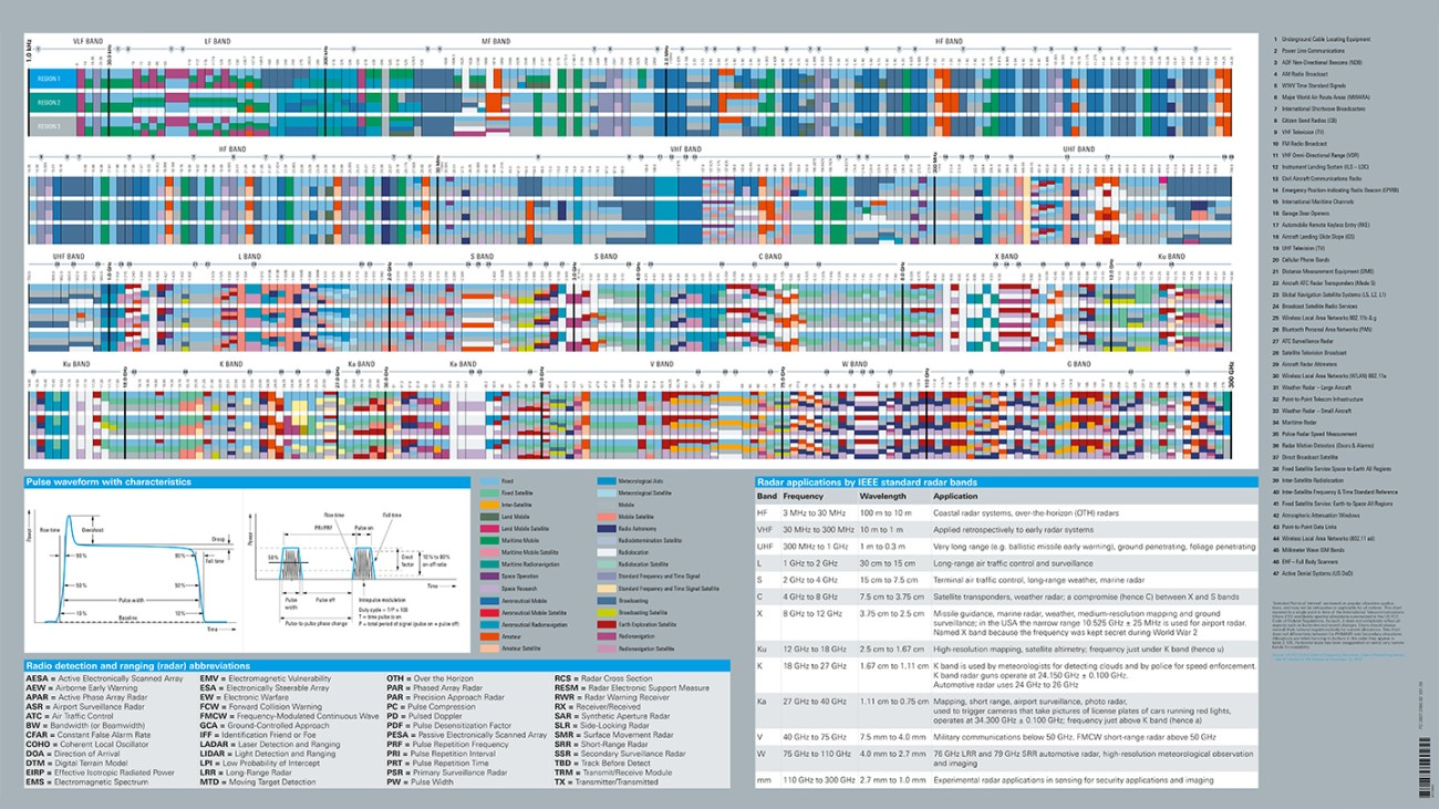 Free spectrum allocation poster