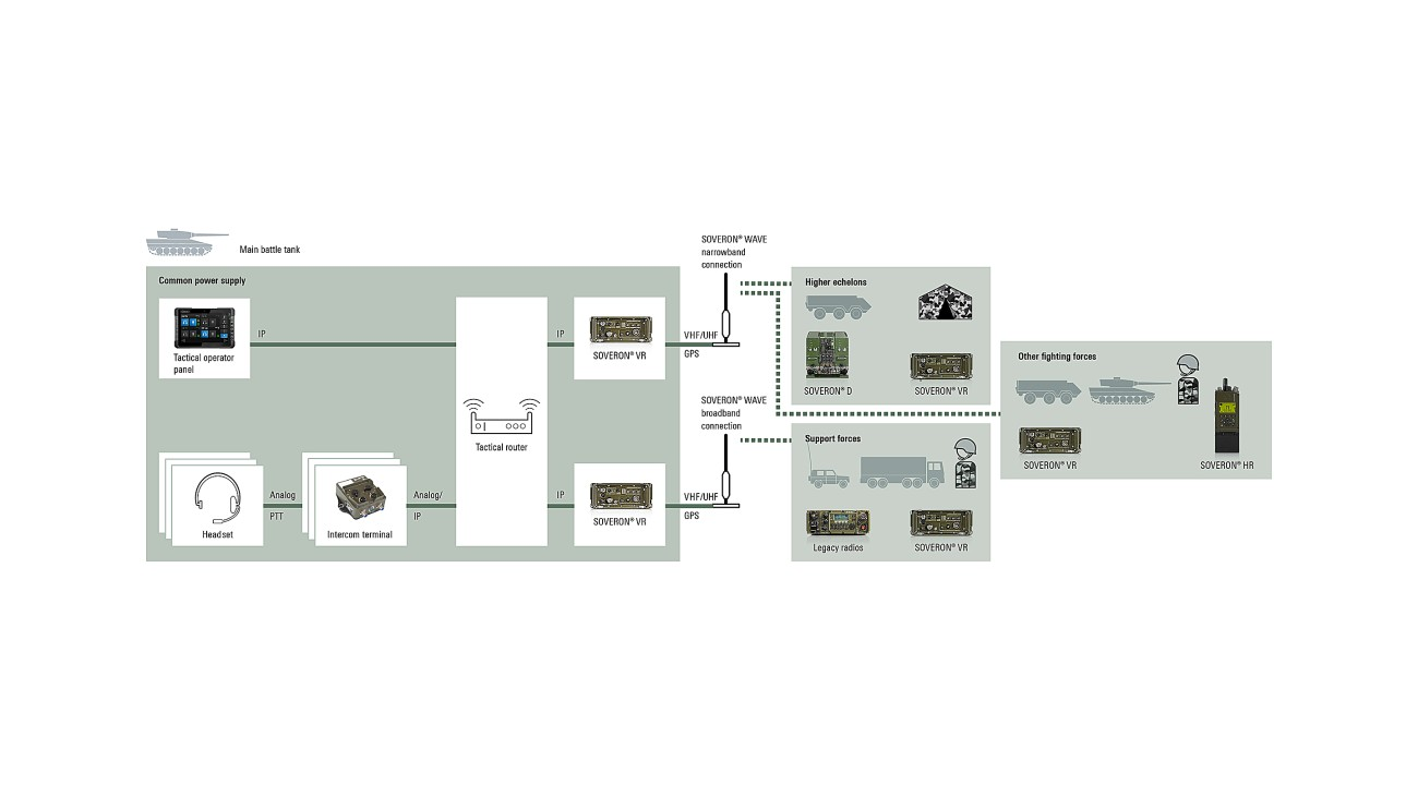 A typical communications system implemented into military vehicles