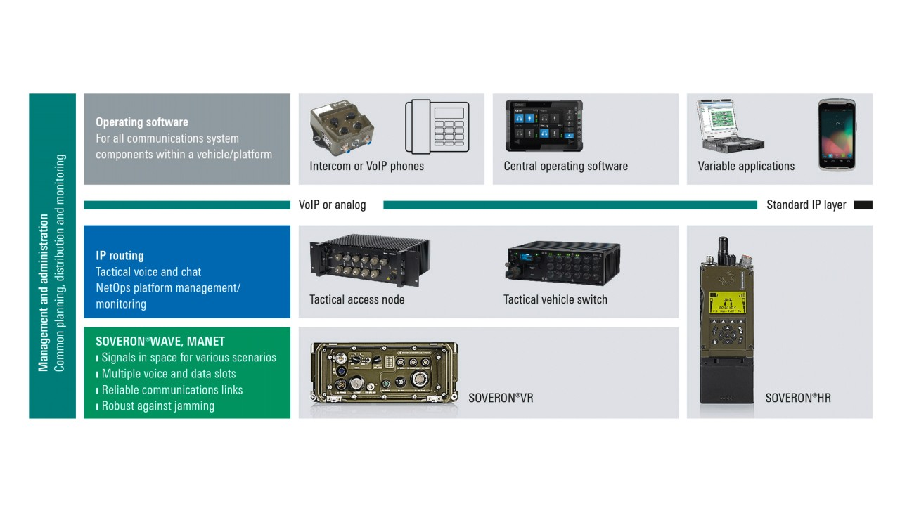 Rohde & Schwarz system solution for tactical networking