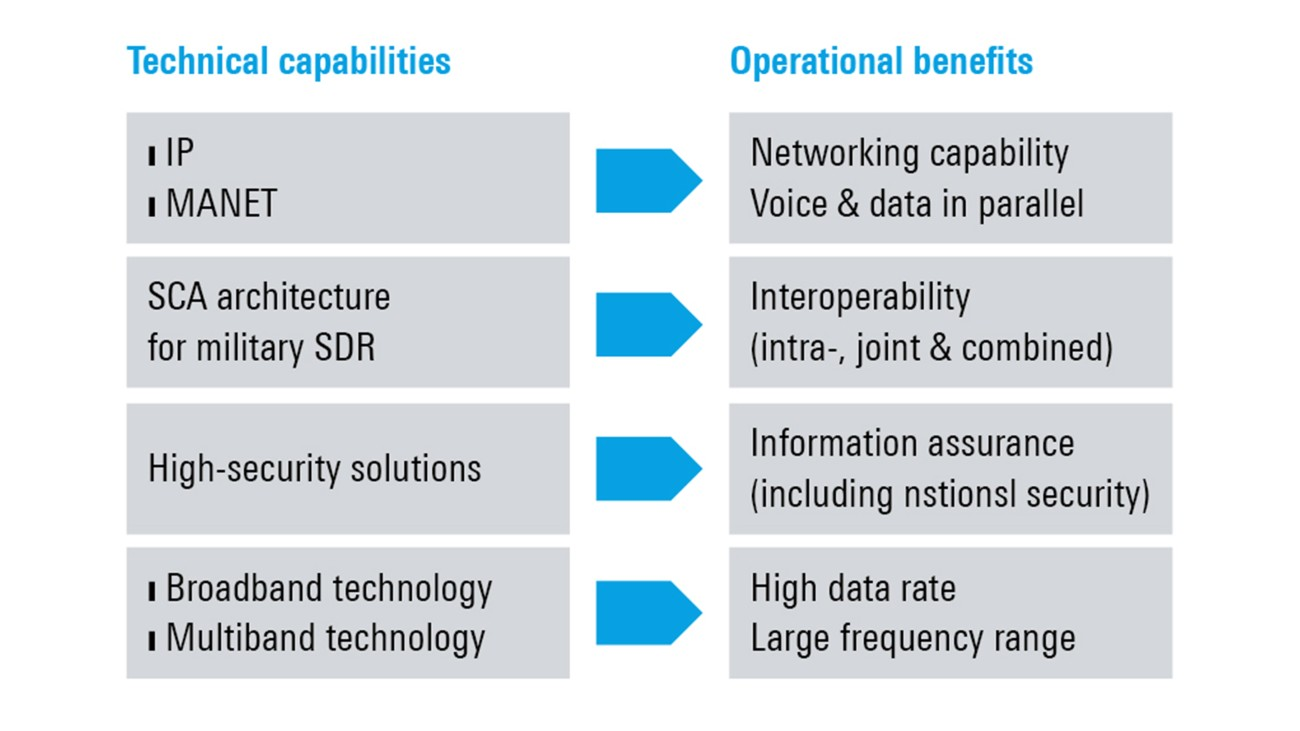 Figure: Translate technical capabilities into user-oriented operational benefits