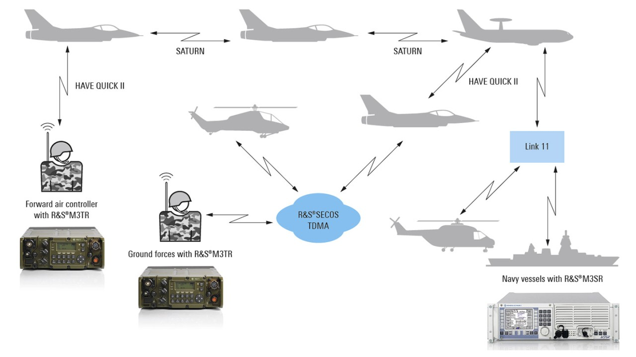 Airborne communications solutions for end customer