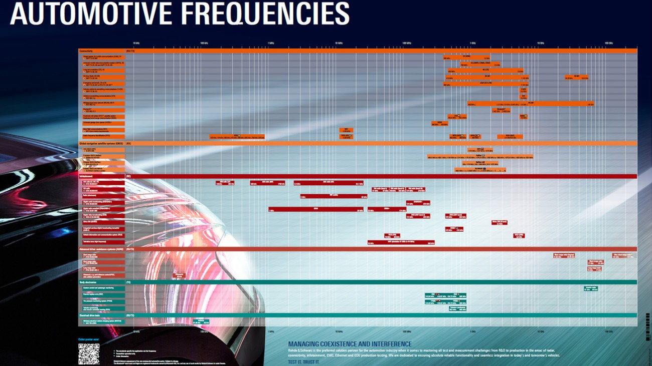 Automotive radio frequency poster