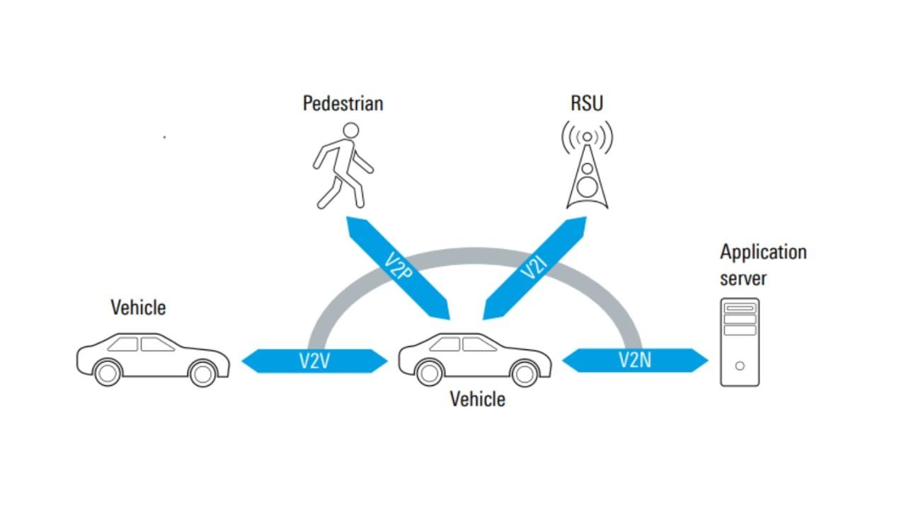 Automotive Connectivity V2X Competence
