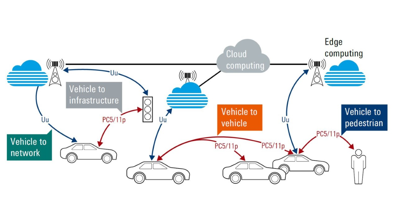 White paper: Wireless communication for automotive