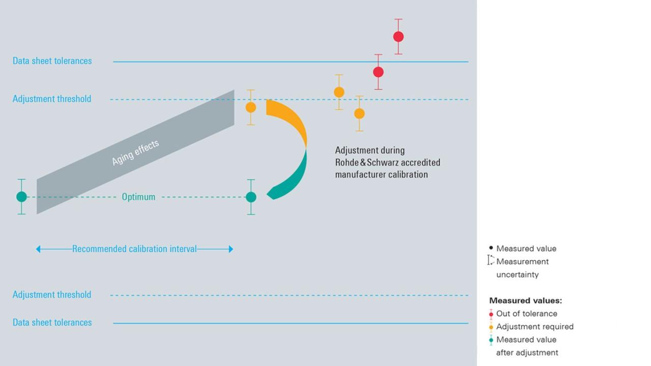 IATF accredited calibration service