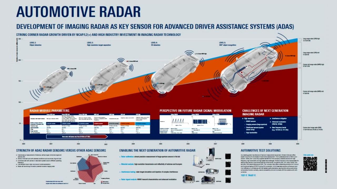 Messtechniklösungen für Automotive-Radar-Lösungen – Poster