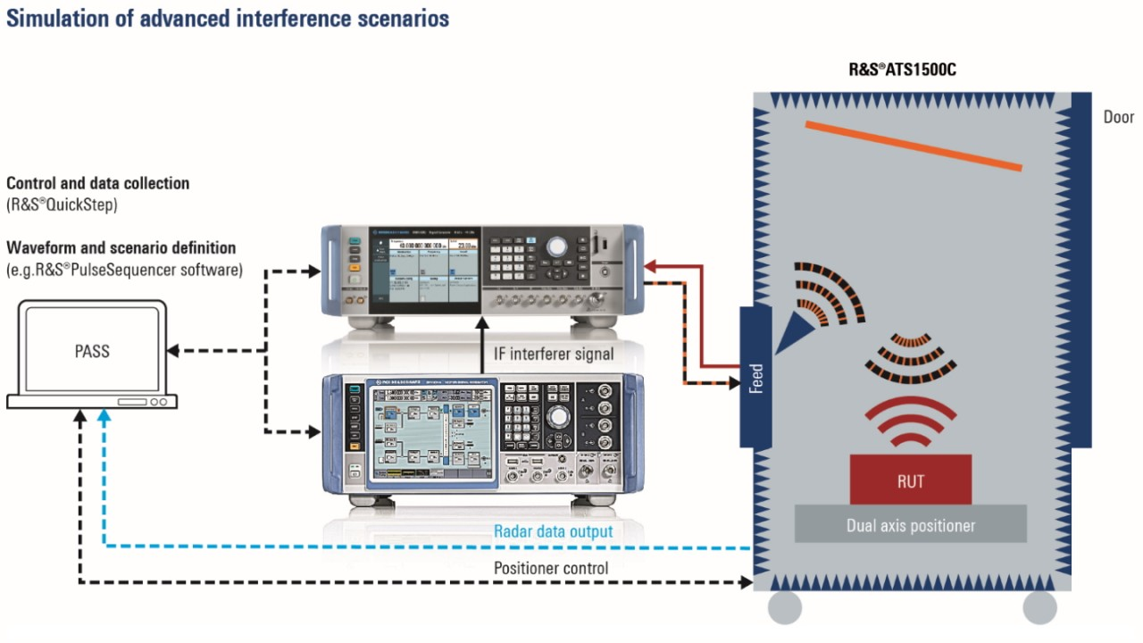 Generation of realistic high output power interference scenarios using the versatile R&S®SMW200A vector signal generator together with the R&S®Pulse Sequencer software in combination with the target simulation by the R&S®AREG100A automotive radar echo generator