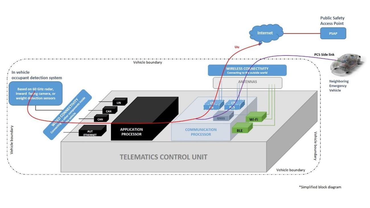 Automotive TCU control unit